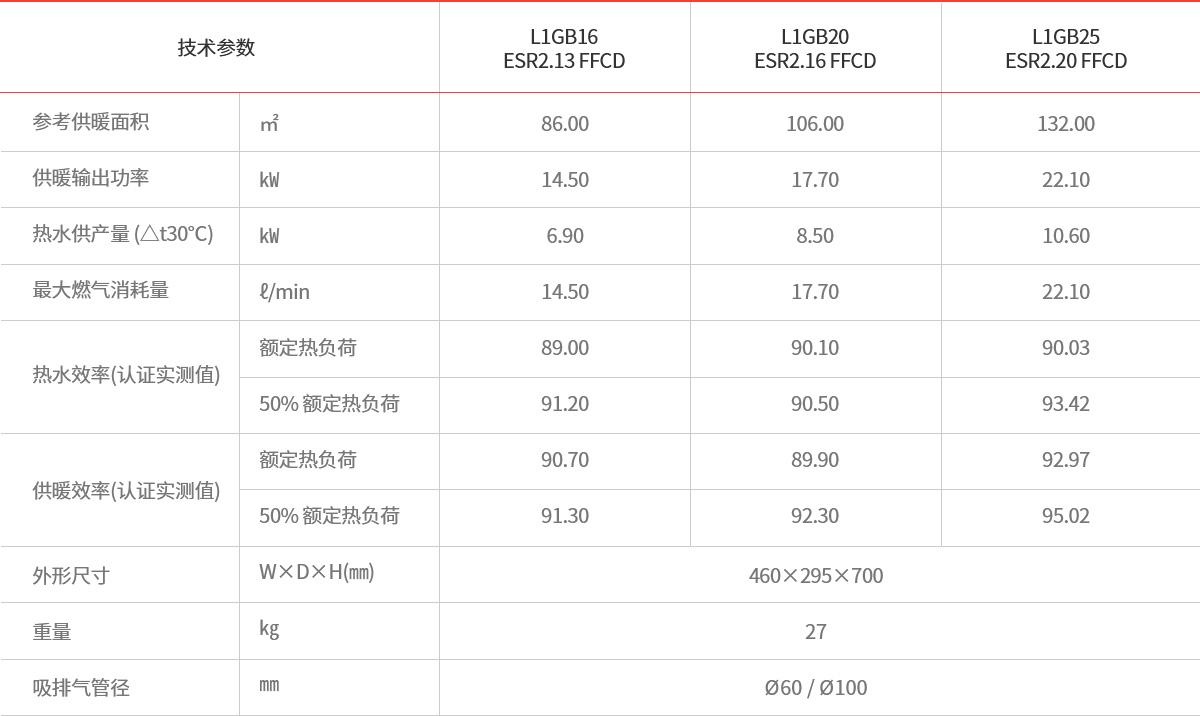 ESR_table.jpg